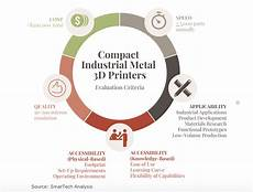 3d Printing Applications The Rise Of Compact Industrial Metal 3d Printers 3dprint