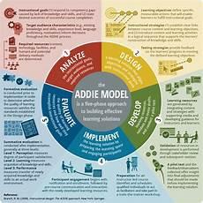 Instructional Design Models Instructional Design Resource Addie Infographic