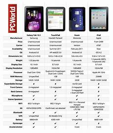 Tablet Features Comparison Chart Big Tablet Fight Samsung Galaxy Tab 10 1 Vs Hp Touchpad