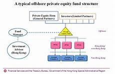 Extension Of Profits Tax Exemption To Equity Funds