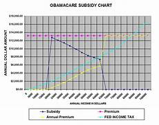 Obamacare Plan Comparison Chart Living Stingy Carrot And Stick And Obamacare