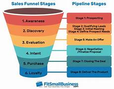 Sales Funnel Templates Sales Funnel Breakdown How To Create And Visualize Your