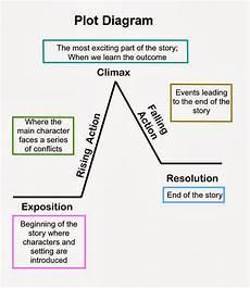 Plot Diagrams Mrs Earl S 7th Grade English Language Arts Class