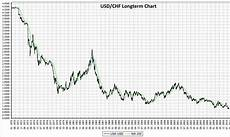Gbp Chf Historical Chart Will The Eur Chf Never Rise Over 1 22 Again Snbchf Com