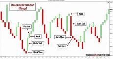 Price Range Chart 10 Types Of Price Charts For Trading Trading Setups Review