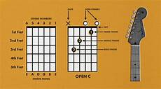 How To Read Chord Charts Ukulele How To Read Guitar Chords Chord Charts Fender