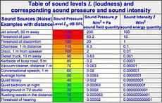 Sound Level Chart Teac Ud H01 Estimating Power Output At Different Ohm