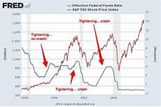 1999 stock market chart what happens to stocks when fed raises rates business