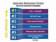 Getting Accepted To College The Ultimate Admissions Guide 75 Steps For Getting Into