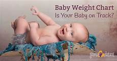 Average Baby Weight Baby Weight Chart Is Your Baby On Track Mama Natural