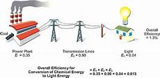 Light Energy To Electrical Energy Examples 1 Energy Use In Context Real Prospects For Energy