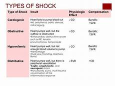 Types Of Shock Comparison Chart Pin On Nursing