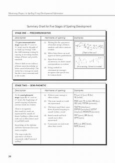 Stages Of Spelling Development Chart Pdf Summary Chart For Five Stages Of Spelling