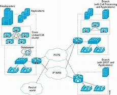 Cisco Unified Communications Design Guide The Cisco Unified Communications System Delivers Fully