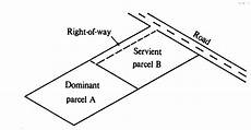 Easement Of Light And View Rights Trinidad And Tobago Rights Of Way Amp Easements