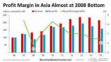 Profit Chart Profit Margin In Asia Almost At 2008 Bottom Chart Of The