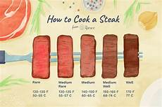 Steak Doneness Chart Steak Doneness From Rare To Well
