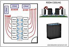 Data Center Hvac Design Data Center Cooling Design Server Room Cooling Systems