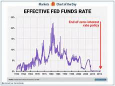 Us Federal Funds Rate Chart Fed Funds Rate Chart Business Insider