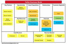 Canvas Business Model Business Model Canvas Examples Understanding Business Models