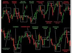 Trading Pro System   Forex trading, Candlestick chart