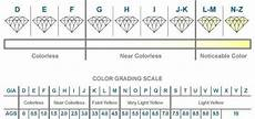 Diamond Clarity And Color Scale Don T Shop For A Diamond Without Reading About Choosing