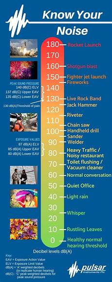 Db Chart For Noise Levels Decibel Chart Of Common Sounds Pulsar Instruments