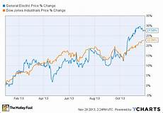 Ge Chart General Electric Got A Radical Makeover In 2013 The