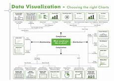 Statistica Charts Data Visualization Choosing The Right Charts