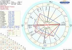 Jeffrey Dahmer Birth Chart Memphis Astrology The Astrology Of Stephen Paddock The