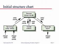 Diet Chart For Software Engineer Function Oriented Design
