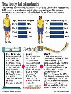 Navy Height Weight Chart New Body Fat Rules Big Changes To Navy Bca