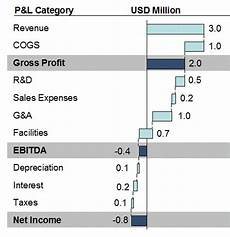 Horizontal Waterfall Chart Excel Income Statement Waterfall Chart Daily Dose Of Excel
