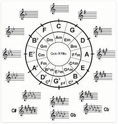 How To Read Circle Of Fifths Chart Circle Of Fifths Easy To Understand Chart Music Key