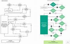 Flow Chart Design How To Design A Flowchart Lucidchart Blog