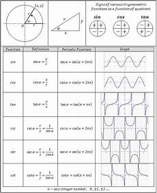 Basic Trig Functions Chart Trigonometry Functions Chart Great Reference For
