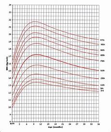 Girl Bmi Percentile Chart Bmi For Age Percentiles Girls Birth To 36 Months