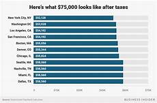 Paycheck Tax Calculator Washington How Much Money You Actually Take Home From A 75 000