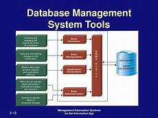 Database Management Systems Designing And Building Business Applications Pdf Ppt Chapter 3 Databases And Data Warehouses Building