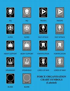 Warhammer 40k Ally Chart Vector Force Organisation Chart Symbols Labeled By J3fwt