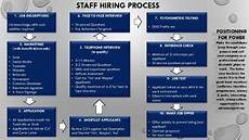 New Hire Flow Chart Hiring Process Flow Chart 450x253 450x253