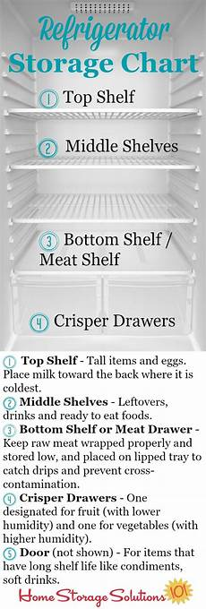 Refrigerator Food Storage Chart Refrigerator Storage Chart Amp Guidelines Where To Place