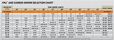 Easton Shaft Size Chart Arrow Size Chart World Of Reference