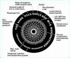 Tire Reading Chart New Tires Big Deal Tire Amp Wheel