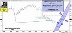 Jo Etf Chart Gold Miners Testing 2016 Rally Support Says Joe Friday