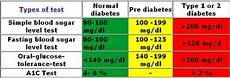 Type 2 Diabetes Blood Glucose Chart Hba1c Normal Ranges Diabetes Inc