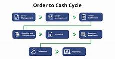 Order To Cash What Is Order To Cash Cycle Invensis Technologies
