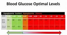 Dangerous Low Blood Sugar Levels Chart Emergency Plan For The Diabetic Diabetic Treatment