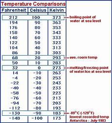 Temperature Degree Conversion Chart Temperature Conversions