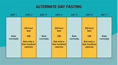 Intermittent Fasting Chart 6 Popular Ways To Do Intermittent Fasting